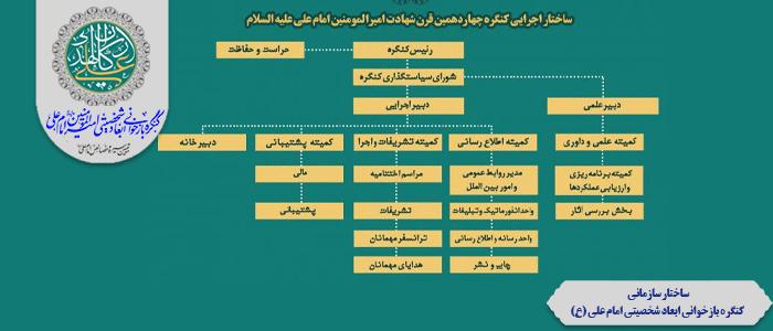 ساختار سازمانی کنگره